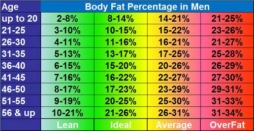 Body Fat Percentage in Men Interpretation Chart