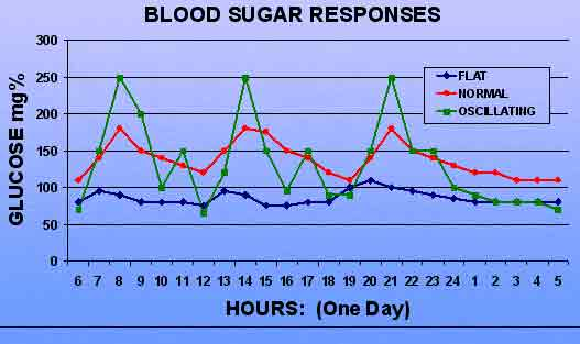 Blood Sugar Responses