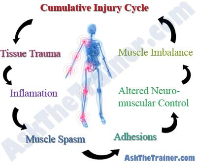 Balance in Motion, Santa Barbara Massage Therapy - cumulative injury cycle