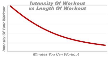 Long Duration equals low intensity and vice versa