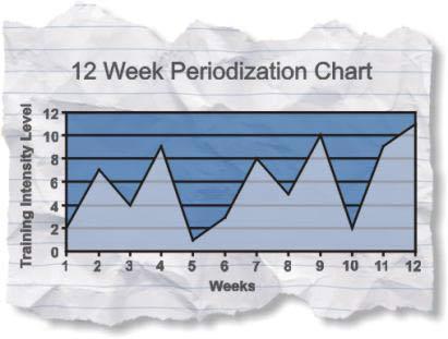 Simple Periodization