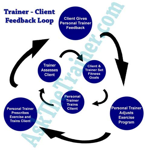Personal Trainer Client Feedback Loop