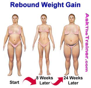 Rebound Weight Gain
