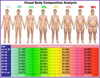 Visual Body Fat Chart for Women - Personal Trainers
