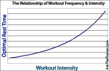 Workout Intensity vs Frequency