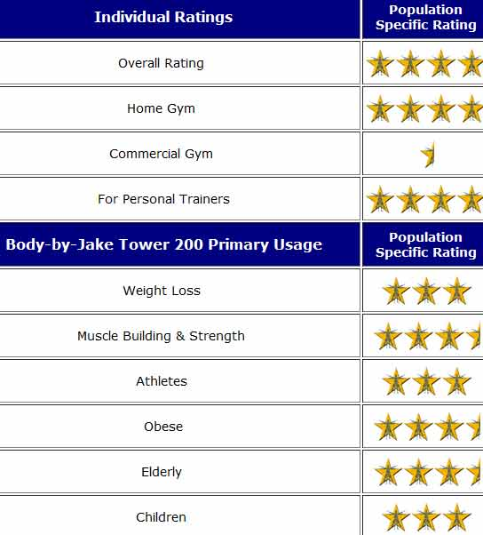 Body by Jake Tower 200 Ratings
