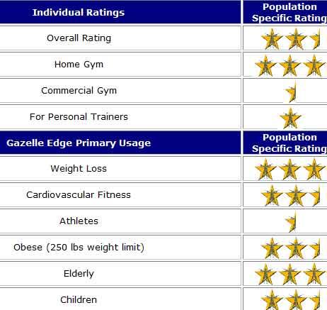 Gazelle Edge Review 2016 - Fitness Equipment Cheap Home Cardio