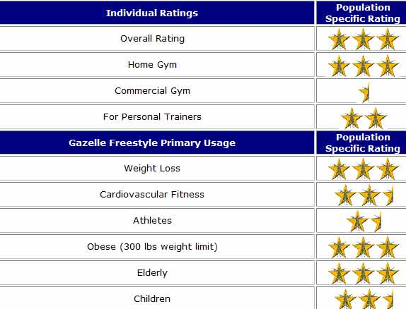 gazelle freestyle ratings