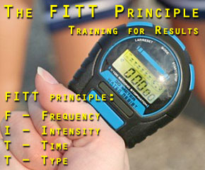The FITT Principle of Exercise and Training for Results - Fitness 101