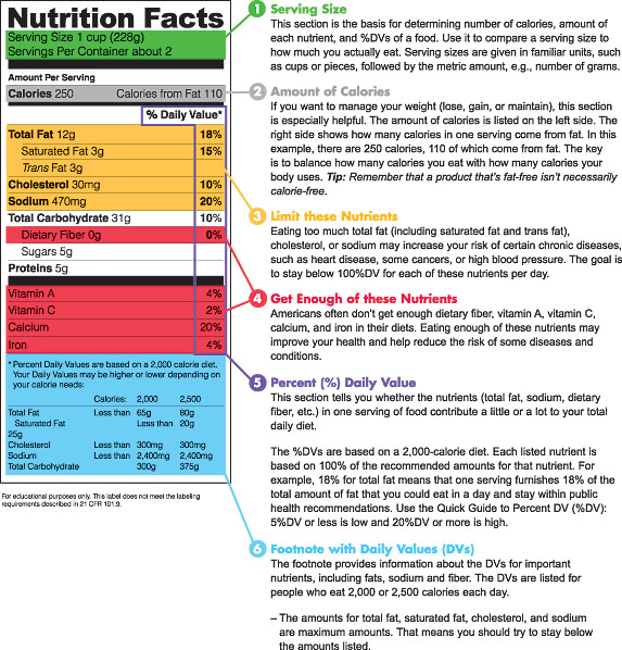 Making healthier food choices labels grams calories for Nutrition facts label template download