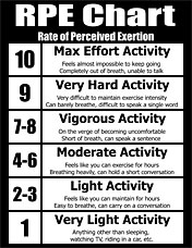 Personal Training RPE Chart - Rate of Perceived Exertion