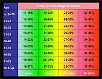 body fat chart men and women - Personal Training