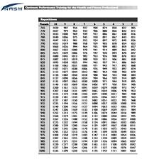 nasm 1rm chart