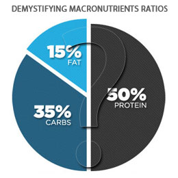 macronutrients ratios for strength / physique athletes